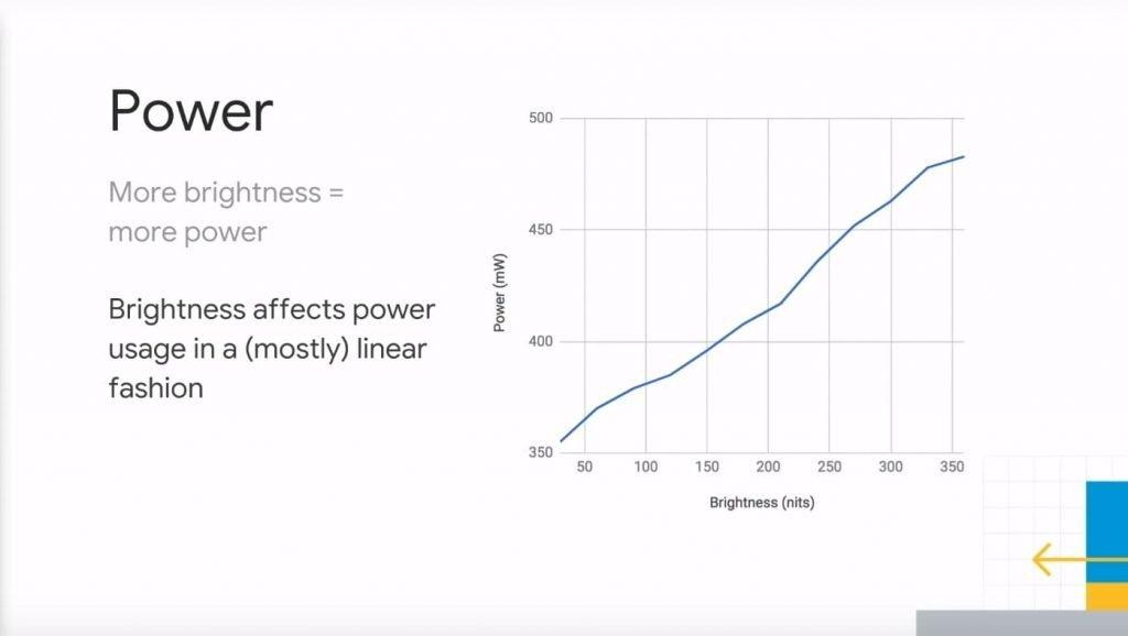 How Dark Mode Saves Power